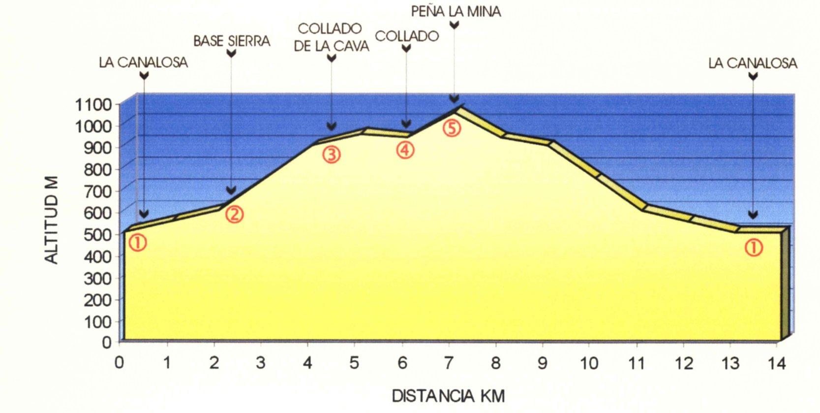 Perfil ruta Peña La Mina