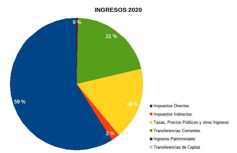 Gráfico presupuesto de ingresos 2020