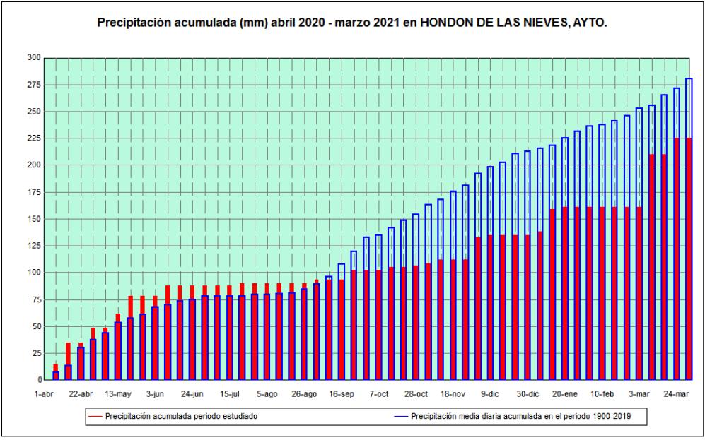 Gráfico de precipitaciones abril 2020 - marzo 2021