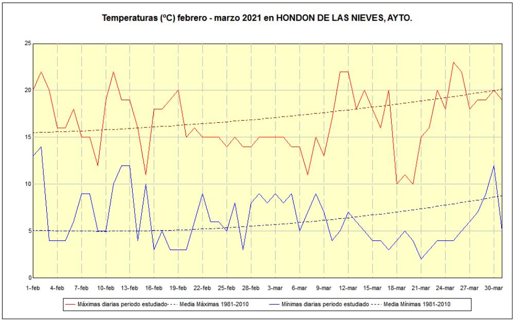 Gráfico de temperaturas marzo 2021