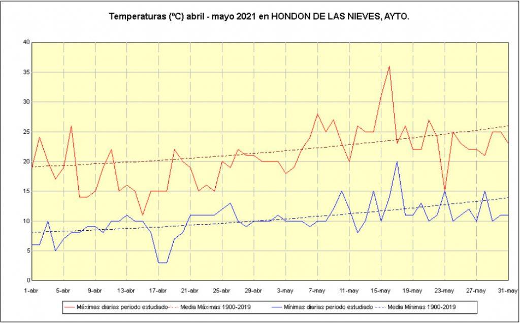 Gráfico temperaturas abril-mayo 2021