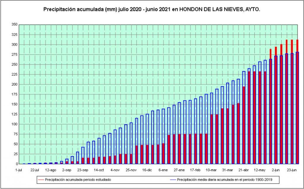 Gráfico precipitaciones julio 2020 junio 2021