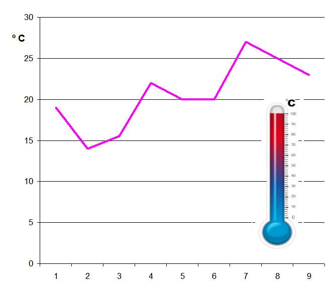 Temperaturas abril-junio 2021